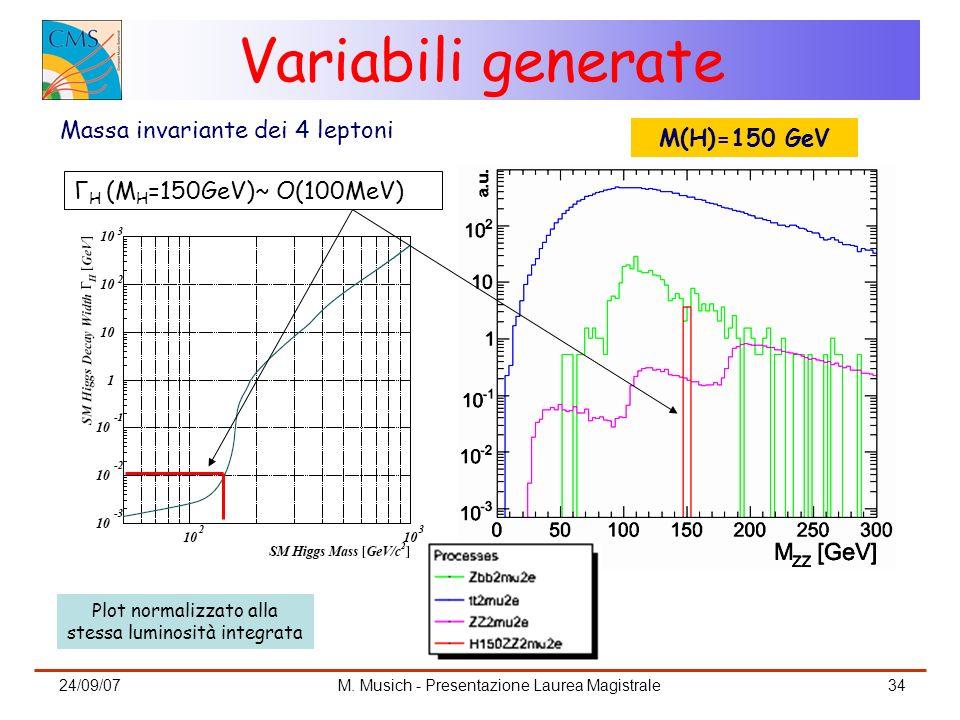 24/09/07M. Musich - Presentazione Laurea Magistrale34 Variabili generate Massa invariante dei 4 leptoni Γ H (M H =150GeV)~ O(100MeV) M(H)=150 GeV Plot