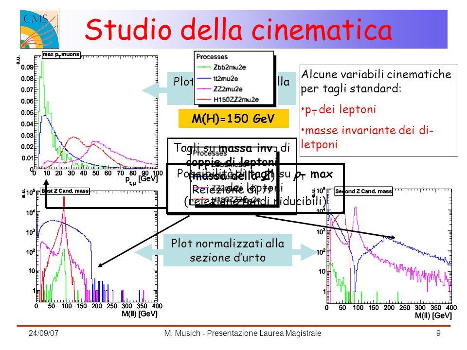 24/09/07M. Musich - Presentazione Laurea Magistrale9 Studio della cinematica M(H)=150 GeV Plot normalizzato alla area unitaria Plot normalizzati alla