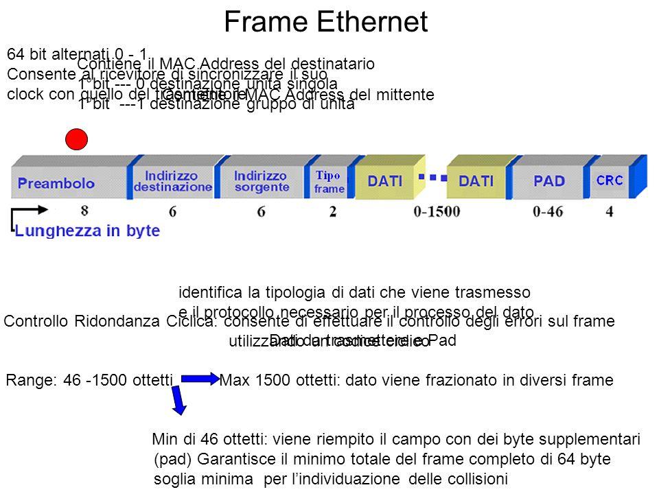 Contiene il MAC Address del destinatario 1°bit --- 0 destinazione unità singola 1°bit ---1 destinazione gruppo di unità Contiene il MAC Address del mi