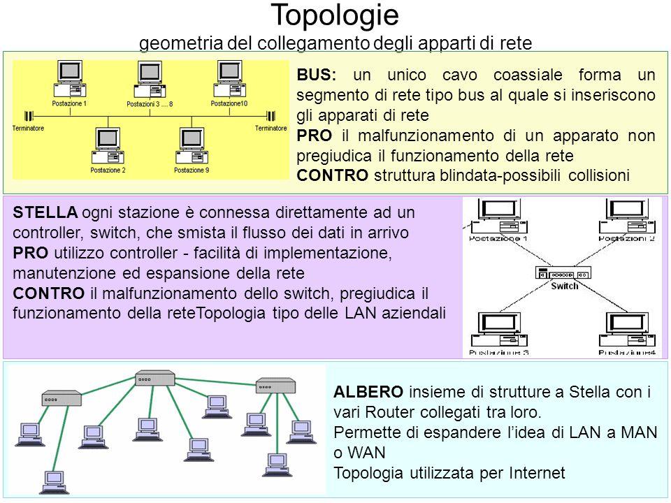 Topologie geometria del collegamento degli apparti di rete BUS: un unico cavo coassiale forma un segmento di rete tipo bus al quale si inseriscono gli