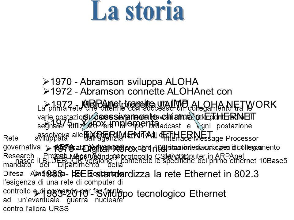 Layer network Data Link (incapsulamento framing relevamento errori) Fisico (voltaggio, fisica e meccanica dei connettori)