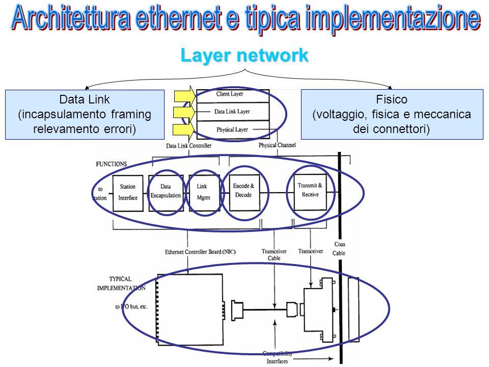 Apparati di rete 10base5 10 Velocità di trasmissione 10 Mbps Base Segnale tipo baseband 5 Lunghezza di un segmento 500m Numero massimo di segmenti: 5.