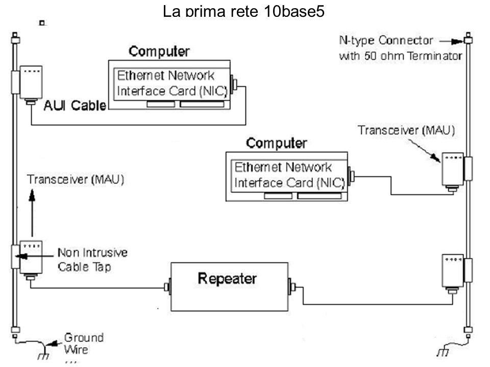 La prima rete 10base5 Cavo coassiale tipo thick (rigido) Impedenza 50 Ohm Lunghezza 500mt Ogni 2.5 mt ha una tacca dove inserire i terminali Impedenze