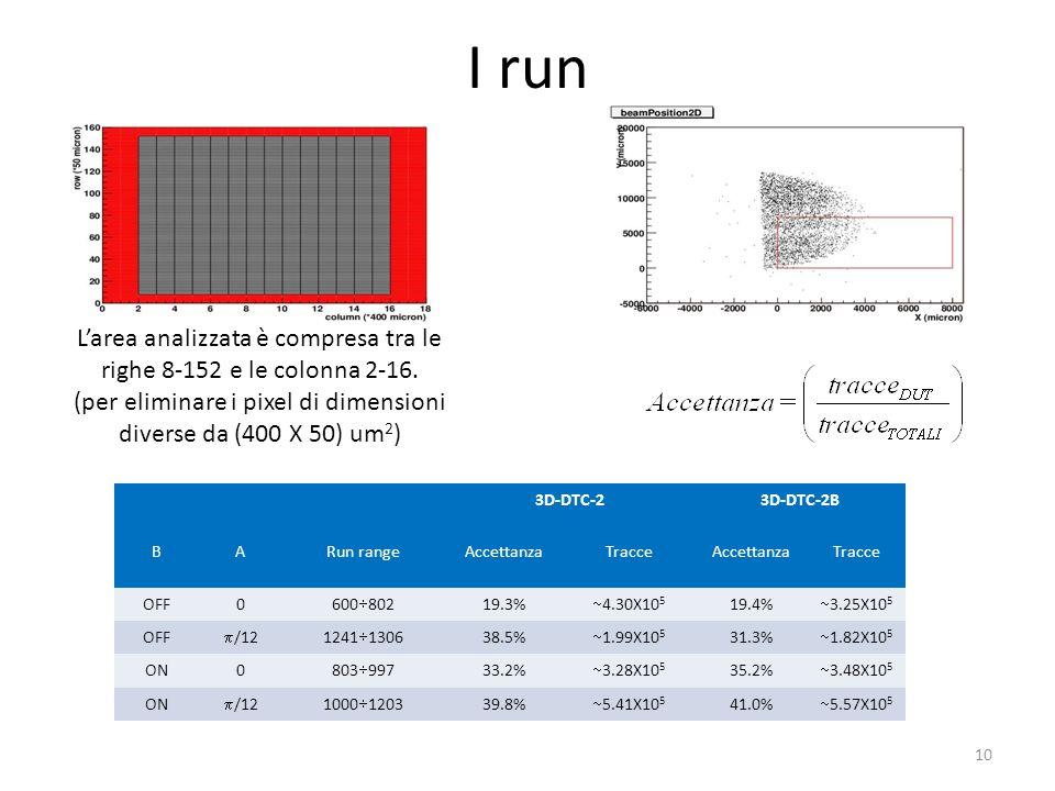 I run 3D-DTC-23D-DTC-2B BARun rangeAccettanzaTracceAccettanzaTracce OFF0 600 802 19.3% 4.30X10 5 19.4% 3.25X10 5 OFF /121241 1306 38.5% 1.99X10 5 31.3% 1.82X10 5 ON0 803 997 33.2% 3.28X10 5 35.2% 3.48X10 5 ON /121000 1203 39.8% 5.41X10 5 41.0% 5.57X10 5 10 Larea analizzata è compresa tra le righe 8-152 e le colonna 2-16.