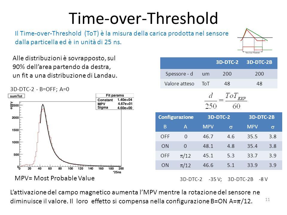Time-over-Threshold Il Time-over-Threshold (ToT) è la misura della carica prodotta nel sensore dalla particella ed è in unità di 25 ns.