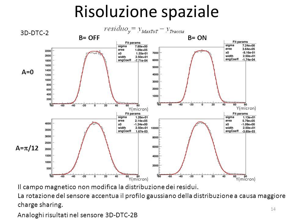 Risoluzione spaziale 14 A=0 A= /12 B= OFFB= ON Analoghi risultati nel sensore 3D-DTC-2B Y(micron) 3D-DTC-2 Il campo magnetico non modifica la distribu