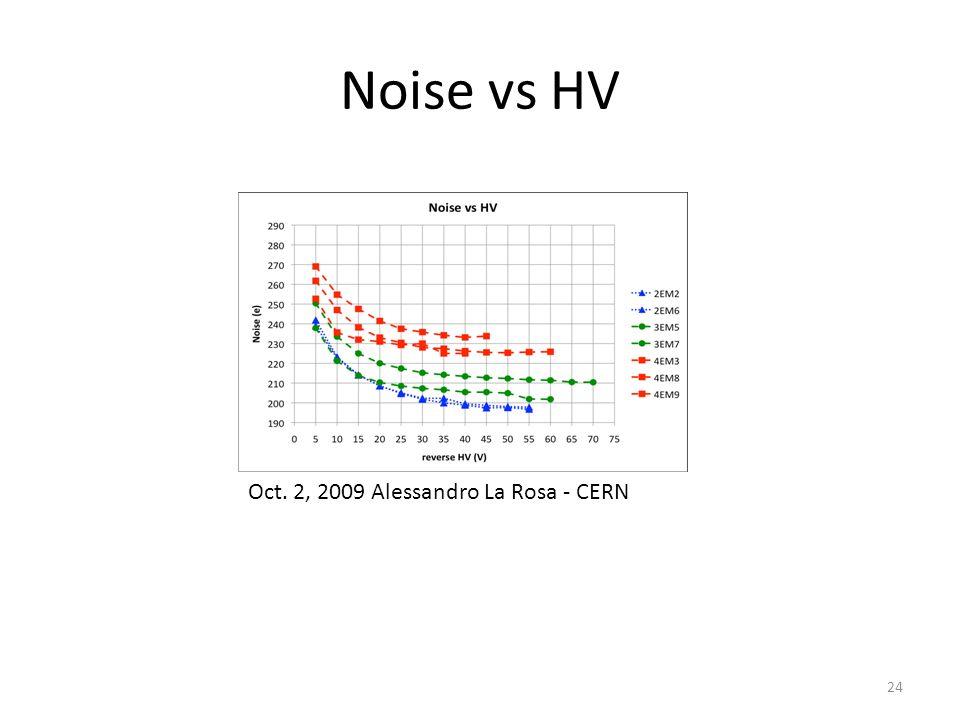 Noise vs HV 24 Oct. 2, 2009 Alessandro La Rosa CERN