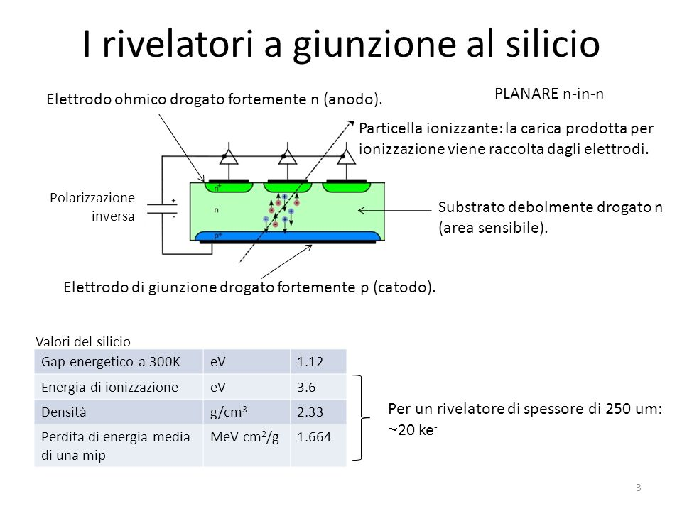 I rivelatori a giunzione al silicio Gap energetico a 300KeV1.12 Energia di ionizzazioneeV3.6 Densitàg/cm 3 2.33 Perdita di energia media di una mip Me