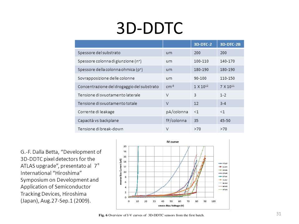 3D-DDTC 31 3D-DTC-23D-DTC-2B Spessore del substratoum200 Spessore colonna di giunzione (n + )um100-110140-170 Spessore della colonna ohmica (p + )um180-190 Sovrapposizione delle colonneum90-100110-150 Concentrazione del drogaggio del substratocm -3 1 X 10 12 7 X 10 11 Tensione di svuotamento lateraleV31-2 Tensione di svuotamento totaleV123-4 Corrente di leakagepA/colonna<1 Capacità vs backplanefF/colonna3545-50 Tensione di break-downV>70 G.-F.