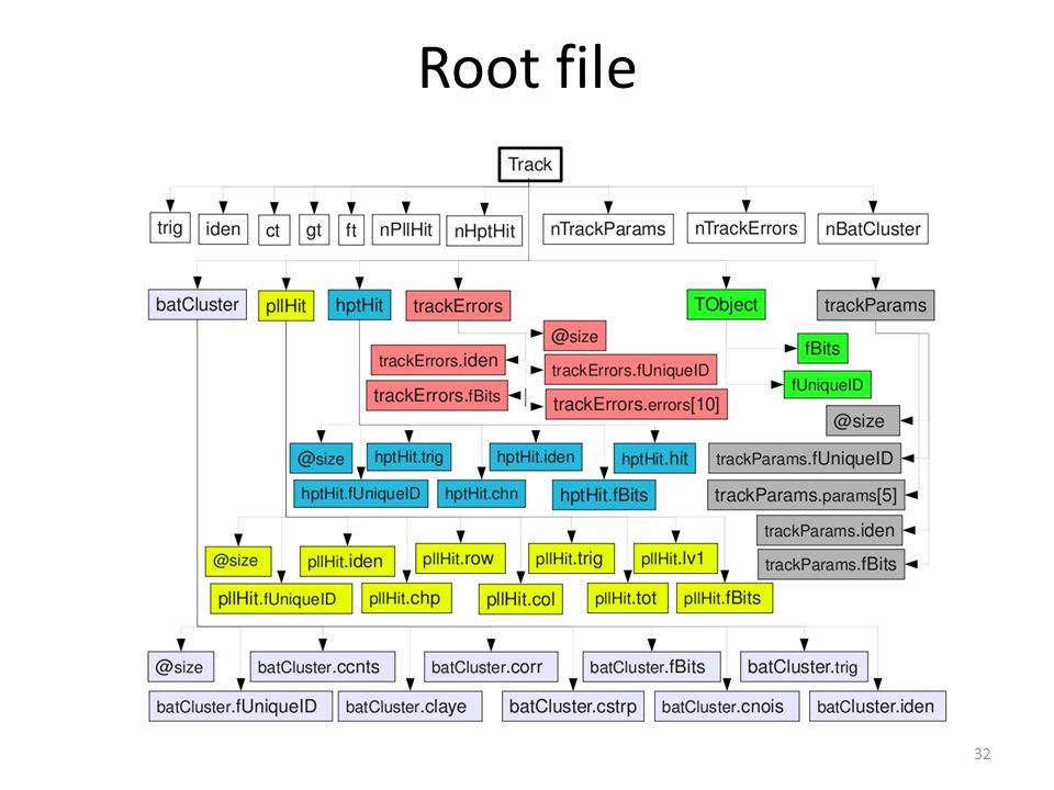 Root file 32