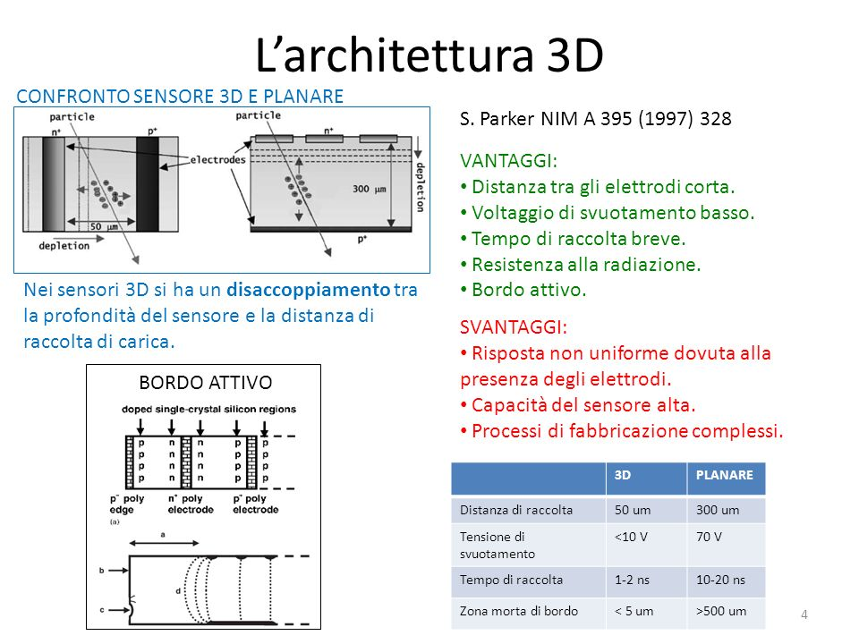 Larchitettura 3D CONFRONTO SENSORE 3D E PLANARE Nei sensori 3D si ha un disaccoppiamento tra la profondità del sensore e la distanza di raccolta di carica.