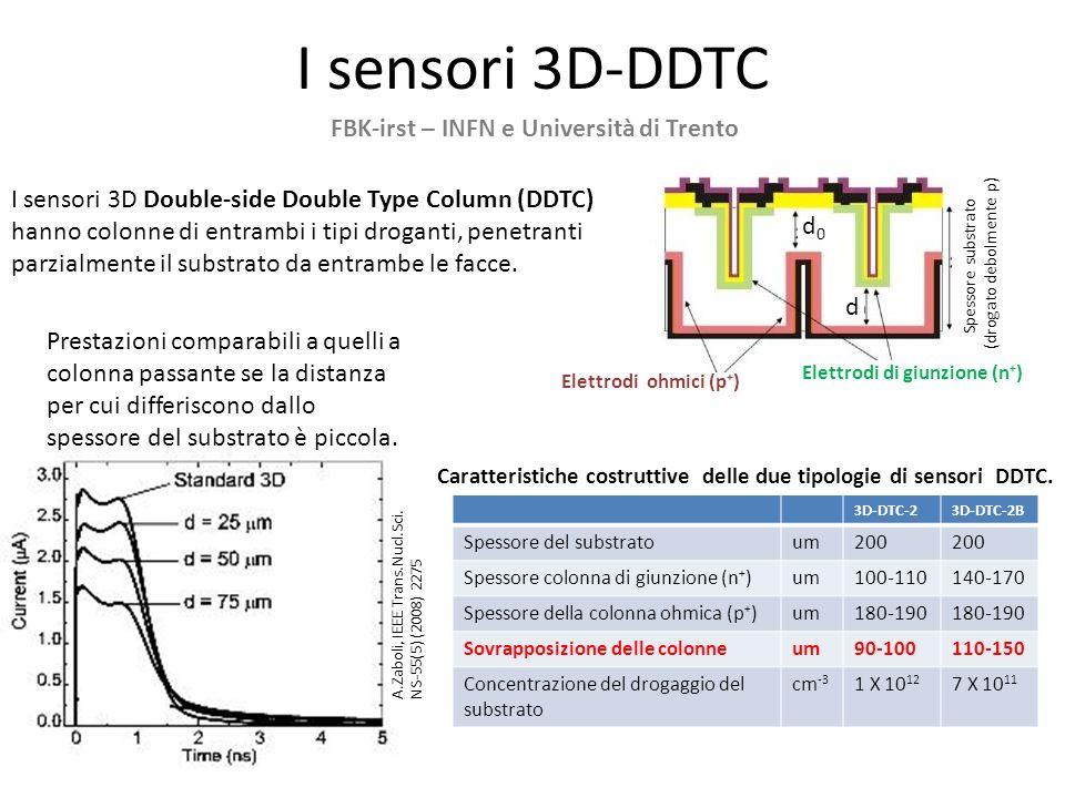 I sensori 3D-DDTC I sensori 3D Double-side Double Type Column (DDTC) hanno colonne di entrambi i tipi droganti, penetranti parzialmente il substrato d
