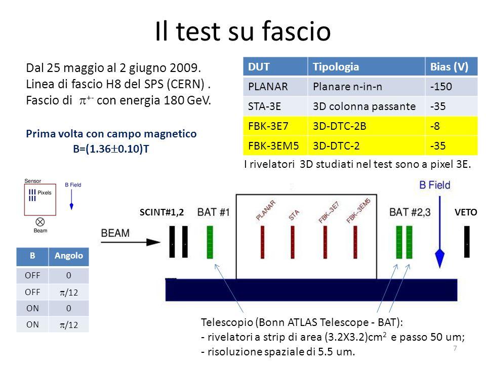 Il test su fascio BAngolo OFF0 /12 ON0 /12 Dal 25 maggio al 2 giugno 2009. Linea di fascio H8 del SPS (CERN). Fascio di +- con energia 180 GeV. DUTTip