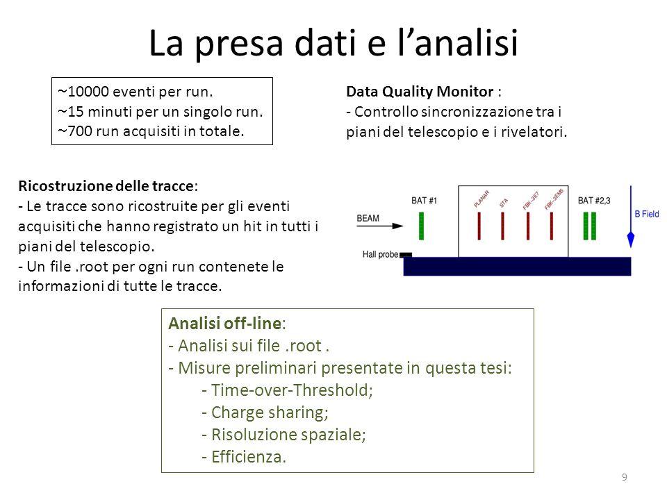 La presa dati e lanalisi 10000 eventi per run. 15 minuti per un singolo run. 700 run acquisiti in totale. Ricostruzione delle tracce: - Le tracce sono