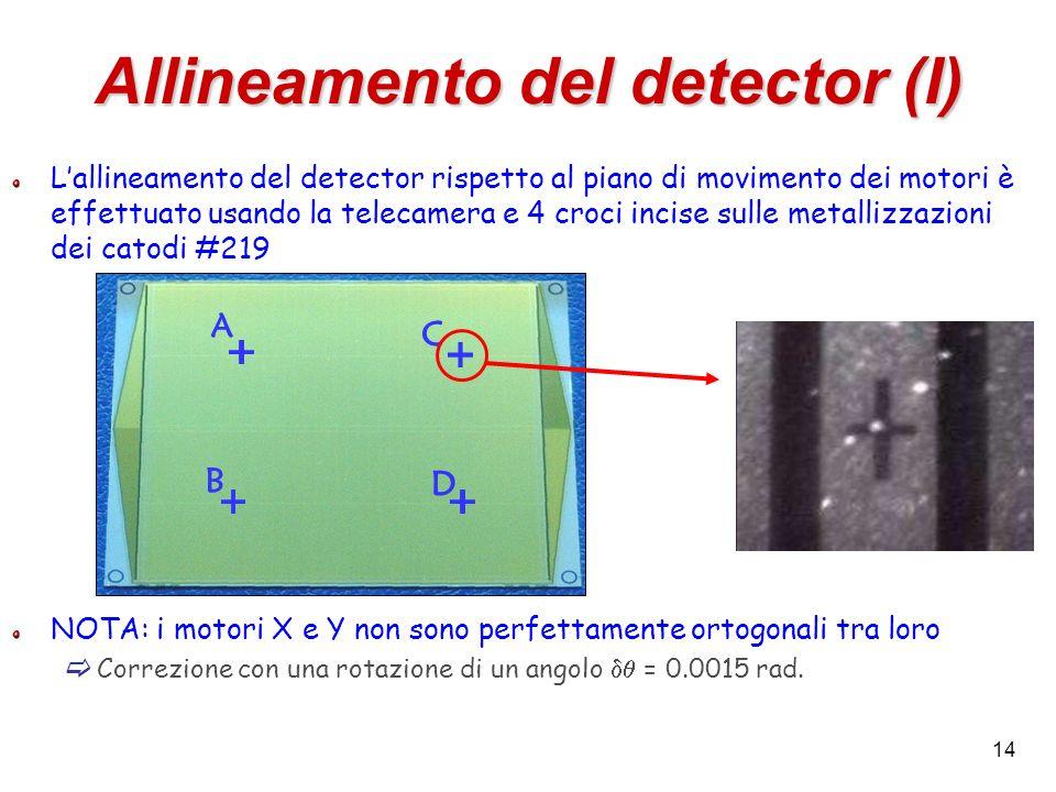 14 Allineamento del detector (I) Lallineamento del detector rispetto al piano di movimento dei motori è effettuato usando la telecamera e 4 croci inci