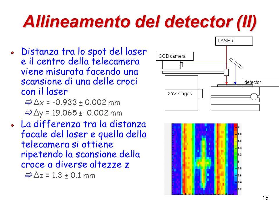 15 Allineamento del detector (II) CCD camera XYZ stages LASER detector Distanza tra lo spot del laser e il centro della telecamera viene misurata face