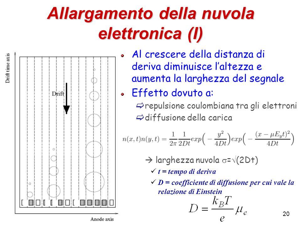 20 Allargamento della nuvola elettronica (I) Al crescere della distanza di deriva diminuisce laltezza e aumenta la larghezza del segnale Effetto dovut