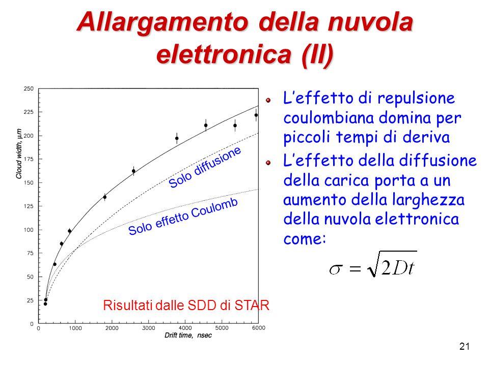 21 Allargamento della nuvola elettronica (II) Solo effetto Coulomb Solo diffusione Risultati dalle SDD di STAR Leffetto di repulsione coulombiana domi