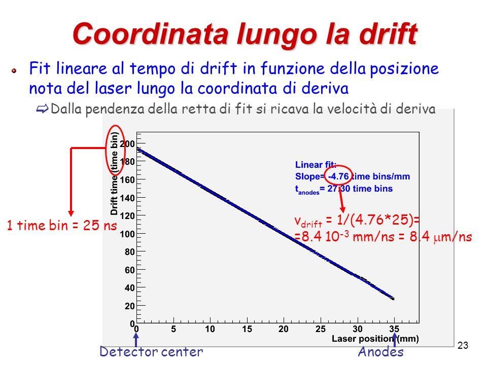 23 Coordinata lungo la drift Fit lineare al tempo di drift in funzione della posizione nota del laser lungo la coordinata di deriva Dalla pendenza del