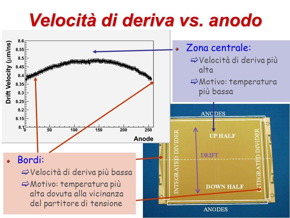 24 Velocità di deriva vs. anodo Zona centrale: Velocità di deriva più alta Motivo: temperatura più bassa Bordi: Velocità di deriva più bassa Motivo: t