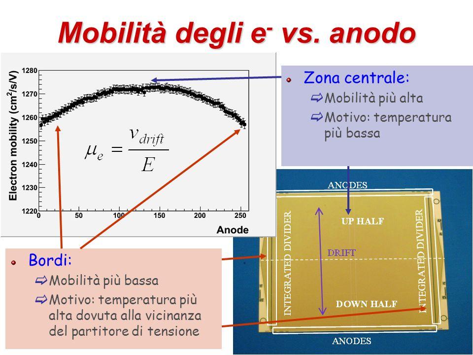 25 Mobilità degli e - vs. anodo Zona centrale: Mobilità più alta Motivo: temperatura più bassa Bordi: Mobilità più bassa Motivo: temperatura più alta