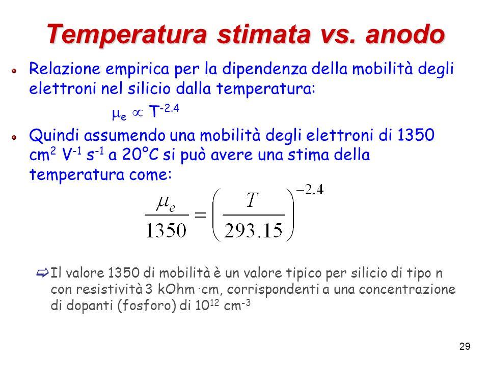 29 Temperatura stimata vs. anodo Relazione empirica per la dipendenza della mobilità degli elettroni nel silicio dalla temperatura: e T -2.4 Quindi as