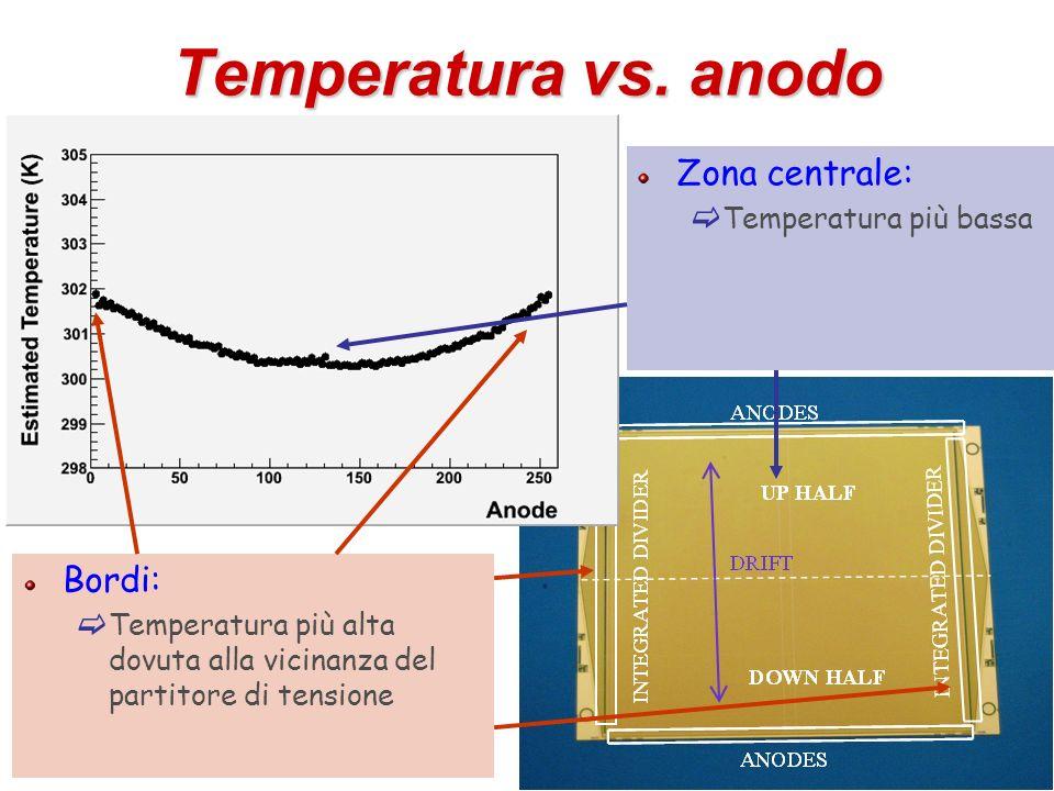 30 Temperatura vs. anodo Zona centrale: Temperatura più bassa Bordi: Temperatura più alta dovuta alla vicinanza del partitore di tensione