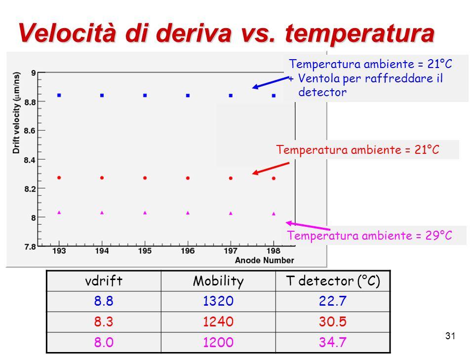 31 Velocità di deriva vs. temperatura Temperatura ambiente = 21°C + Ventola per raffreddare il detector Temperatura ambiente = 21°C Temperatura ambien