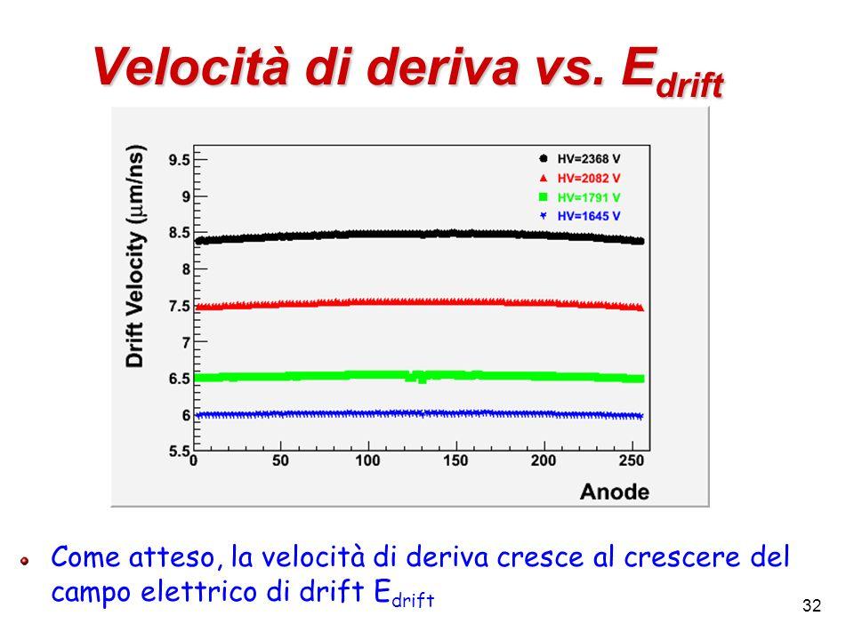 32 Velocità di deriva vs. E drift Come atteso, la velocità di deriva cresce al crescere del campo elettrico di drift E drift