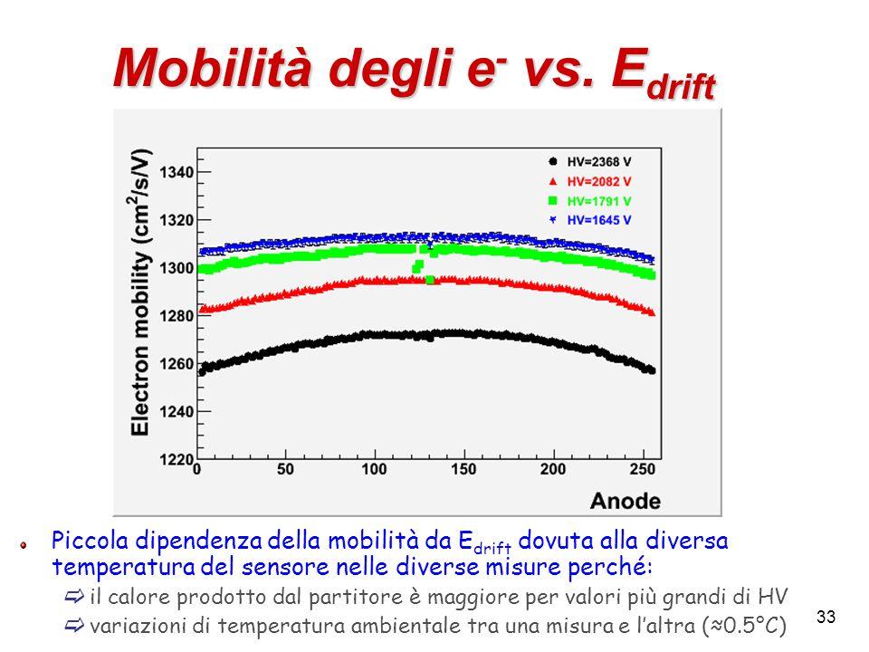 33 Mobilità degli e - vs. E drift Piccola dipendenza della mobilità da E drift dovuta alla diversa temperatura del sensore nelle diverse misure perché