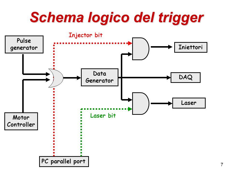 8 Polarizzazione del detector Catodo 0 Catodo 291 High Voltage (HV) Medium Voltage (MV) La media tensione (MV~40-45 V) serve a svuotare il sensore nella zona anodica Lalta tensione (HV~2000 V) crea il campo di deriva