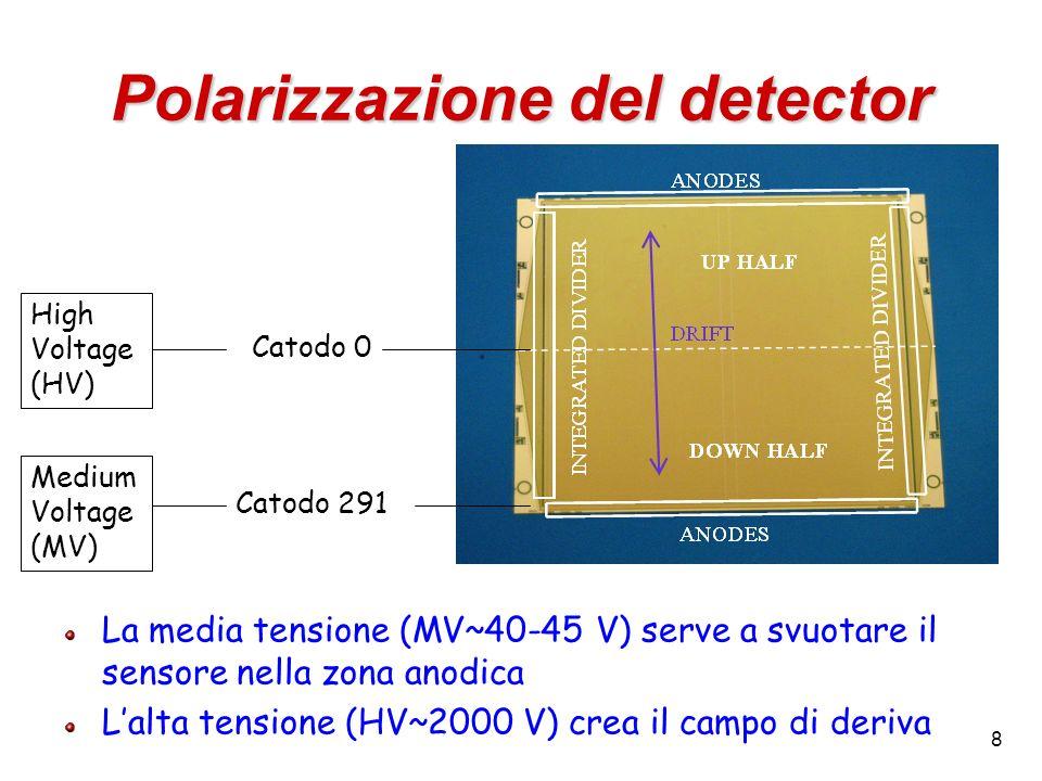 19 Segnale del laser (IV) Movimento del laser di 12 mm lungo la direzione di deriva verso il centro del sensore distanza dallanodo = 9.6+12+12 = 33.6 mm Anodo 40