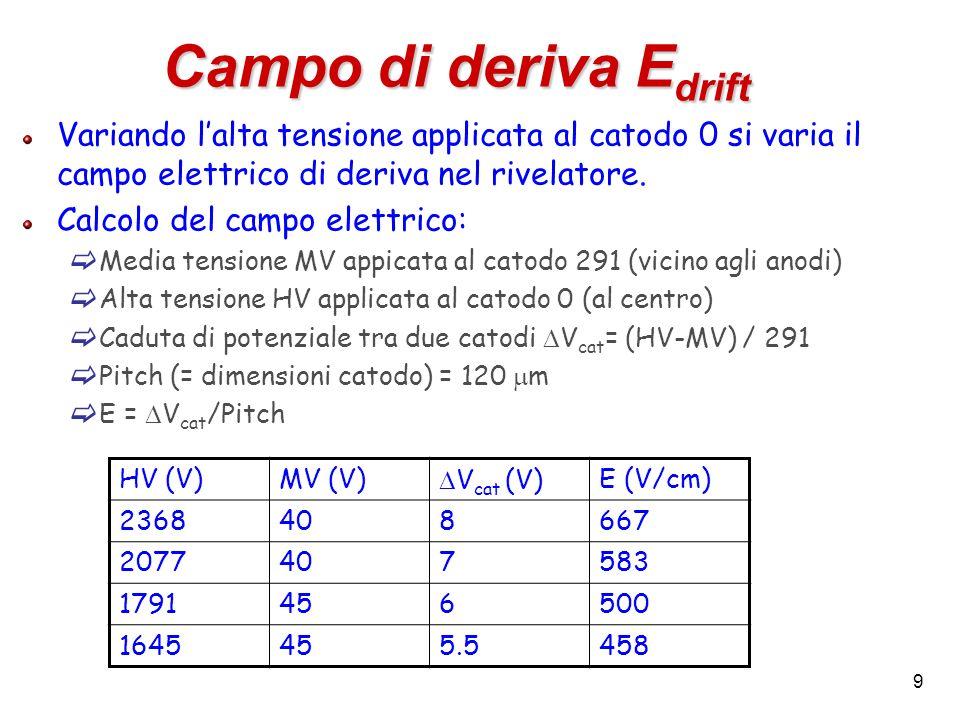 40 Risoluzione sulla coordinata di deriva (II) Fit gaussiano alla distribuzione dei residui Valor medio compatibile con zero (OK) gaus risoluzione = 9.4 m !!.