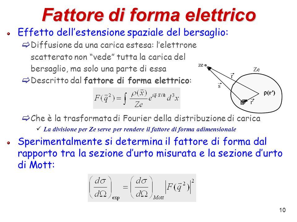 10 Fattore di forma elettrico Effetto dellestensione spaziale del bersaglio: Diffusione da una carica estesa: lelettrone scatterato non vede tutta la
