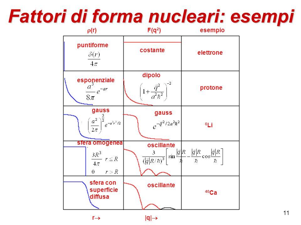 11 Fattori di forma nucleari: esempi puntiforme costante esponenziale gauss sfera omogenea dipolo gauss oscillante sfera con superficie diffusa oscill