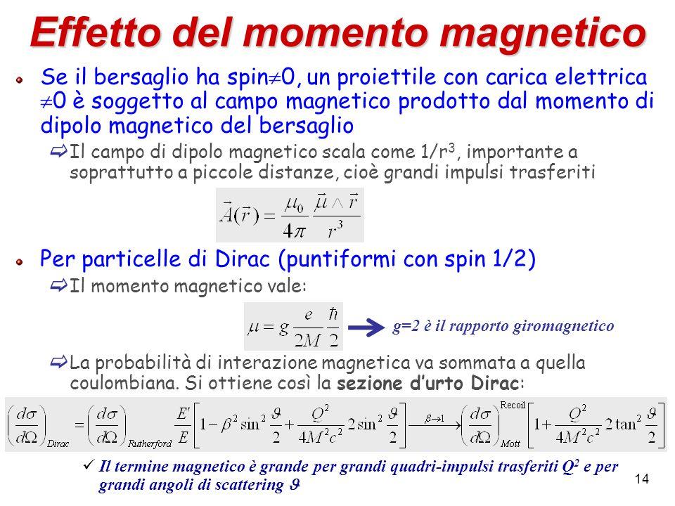 14 Effetto del momento magnetico Se il bersaglio ha spin 0, un proiettile con carica elettrica 0 è soggetto al campo magnetico prodotto dal momento di