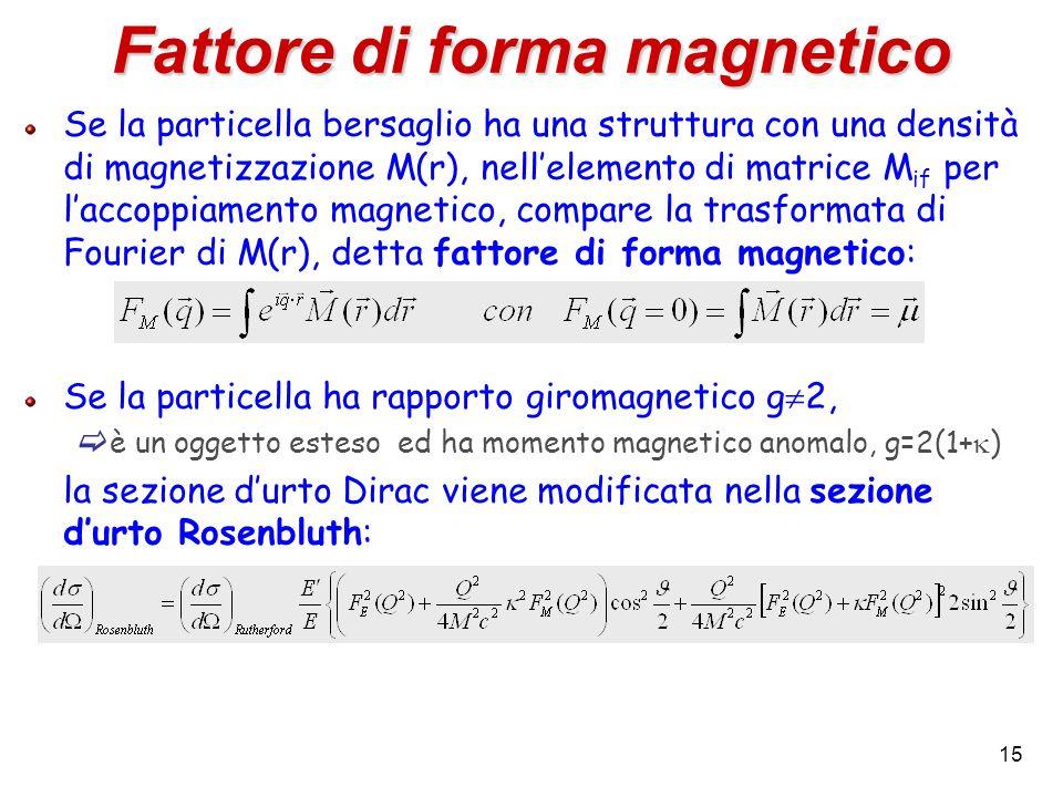 15 Fattore di forma magnetico Se la particella bersaglio ha una struttura con una densità di magnetizzazione M(r), nellelemento di matrice M if per la