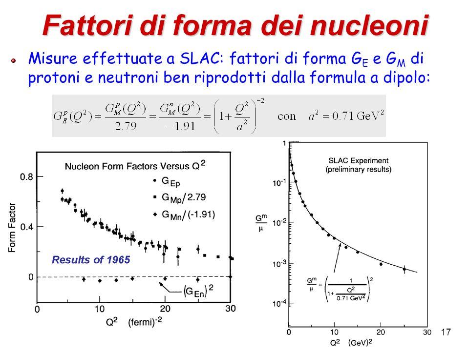 17 Fattori di forma dei nucleoni Misure effettuate a SLAC: fattori di forma G E e G M di protoni e neutroni ben riprodotti dalla formula a dipolo: