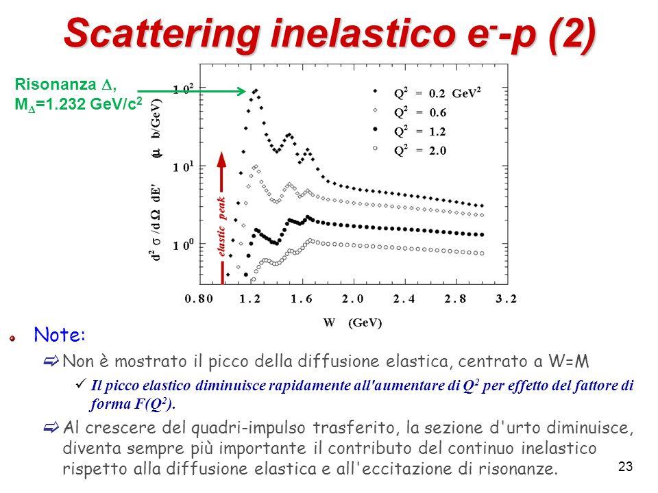 23 Scattering inelastico e - -p (2) Note: Non è mostrato il picco della diffusione elastica, centrato a W=M Il picco elastico diminuisce rapidamente a