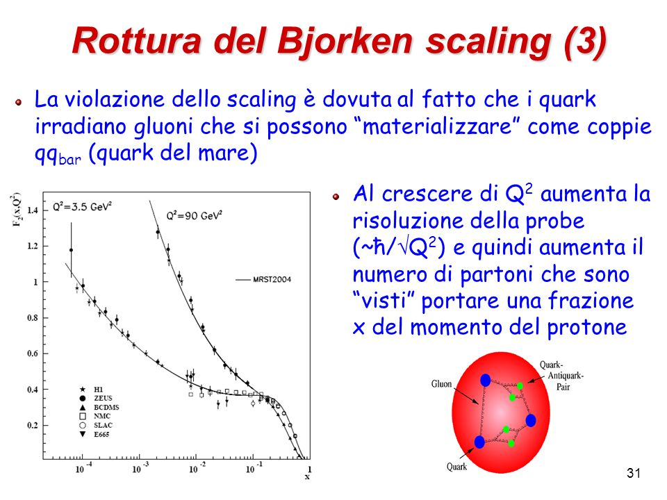 31 Rottura del Bjorken scaling (3) La violazione dello scaling è dovuta al fatto che i quark irradiano gluoni che si possono materializzare come coppi