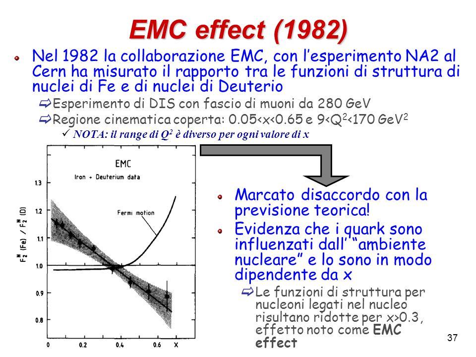 EMC effect (1982) Nel 1982 la collaborazione EMC, con lesperimento NA2 al Cern ha misurato il rapporto tra le funzioni di struttura di nuclei di Fe e