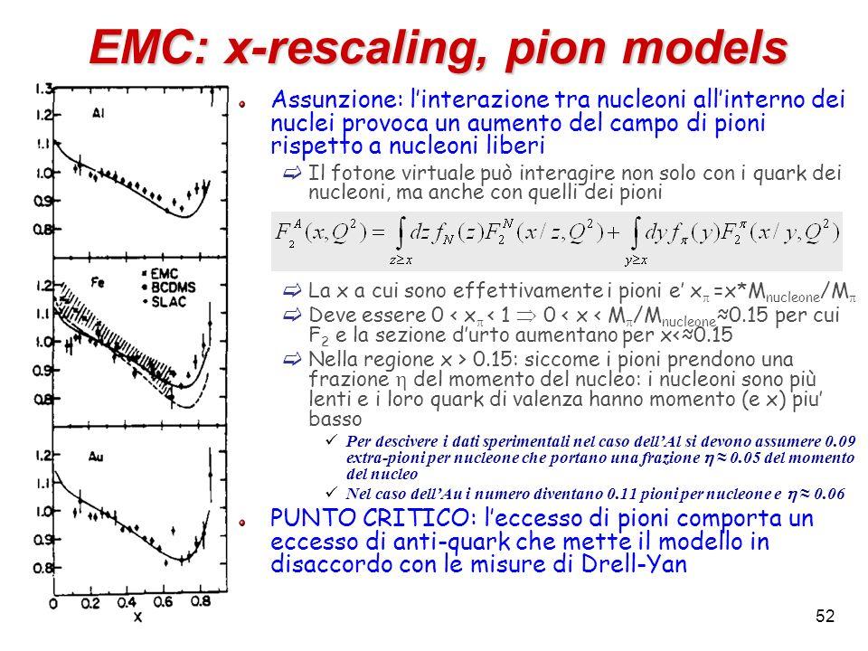 EMC: x-rescaling, pion models Assunzione: linterazione tra nucleoni allinterno dei nuclei provoca un aumento del campo di pioni rispetto a nucleoni li