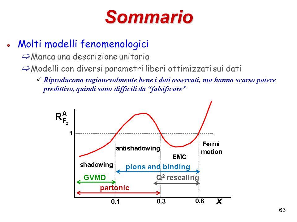 Sommario Molti modelli fenomenologici Manca una descrizione unitaria Modelli con diversi parametri liberi ottimizzati sui dati Riproducono ragionevolm