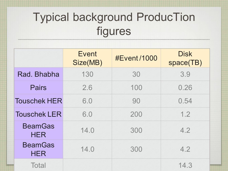 Production Plan Da adesso alla fine del 2012 2 Produzioni: Modelli aggiornati di SVT, calorimetro, e Camera + studi degli assorbitori per i neutroni Studio della radiazione di sincrotrone (Educated guess: disk space << 0.5 TB) Produzioni 2013 Molto dipenderà dai progressi lato macchina sperabilmente ci saranno da valutare versioni aggiornate della macchina e della regione di interazione: ottimisticamente 6 produzioni => 90 TByte