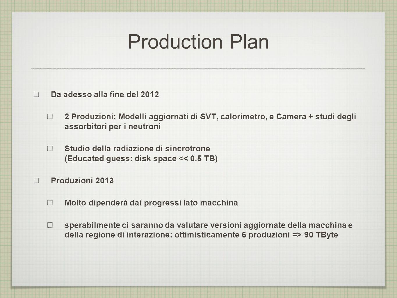 Production Plan Da adesso alla fine del 2012 2 Produzioni: Modelli aggiornati di SVT, calorimetro, e Camera + studi degli assorbitori per i neutroni S