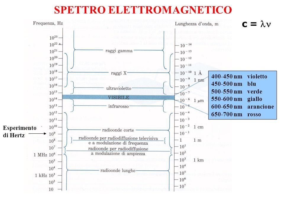 SPETTRO ELETTROMAGNETICO Esperimento di Hertz 400-450 nm violetto 450-500 nm blu 500-550 nm verde 550-600 nm giallo 600-650 nm arancione 650-700 nm ro