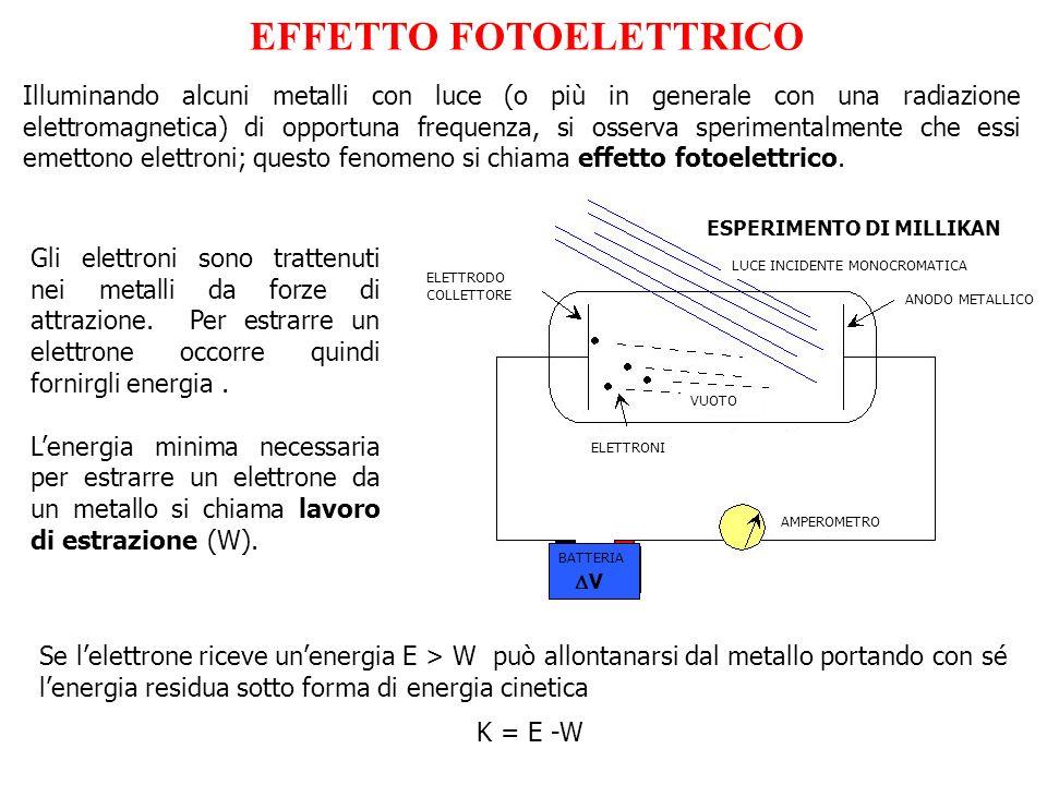 Illuminando alcuni metalli con luce (o più in generale con una radiazione elettromagnetica) di opportuna frequenza, si osserva sperimentalmente che es