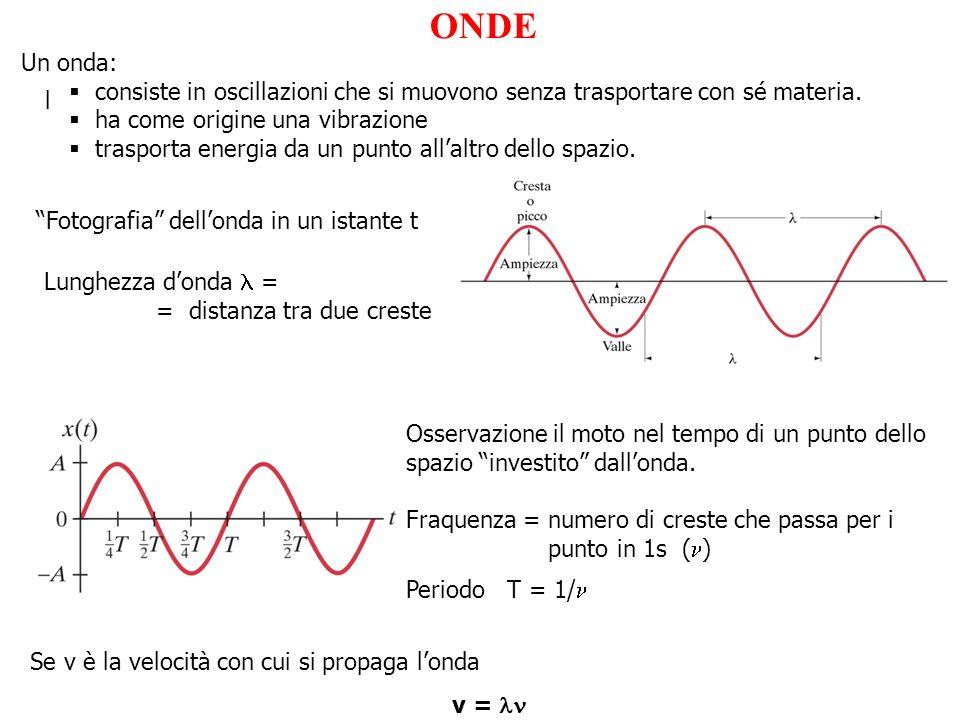 ONDE l Un onda: consiste in oscillazioni che si muovono senza trasportare con sé materia. ha come origine una vibrazione trasporta energia da un punto