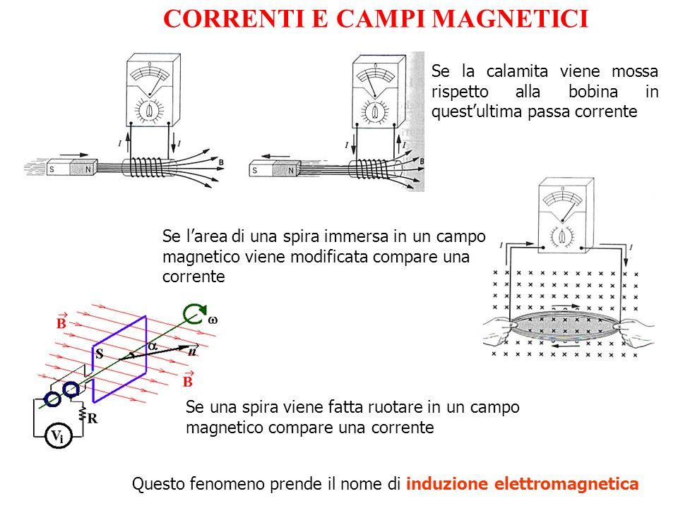 CORRENTI E CAMPI MAGNETICI Se la calamita viene mossa rispetto alla bobina in questultima passa corrente Questo fenomeno prende il nome di induzione e