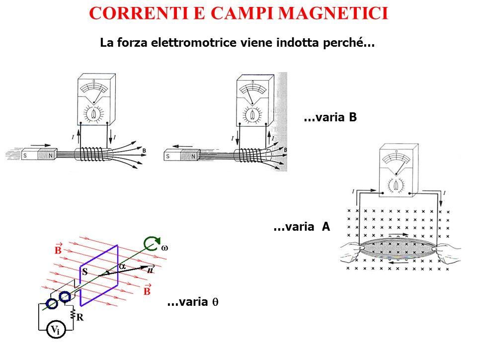 CORRENTI E CAMPI MAGNETICI …varia B …varia A La forza elettromotrice viene indotta perché… …varia